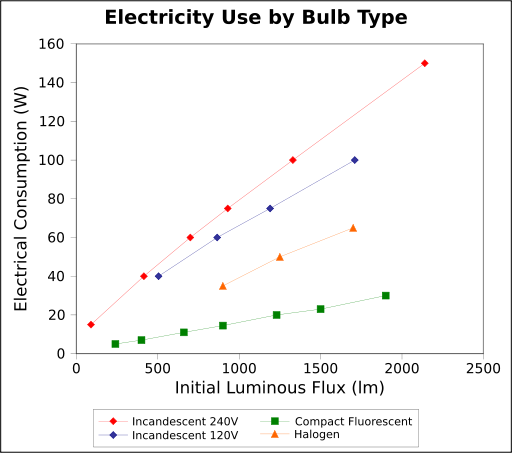 Compare the efficiency of different kinds of light bulbs ...